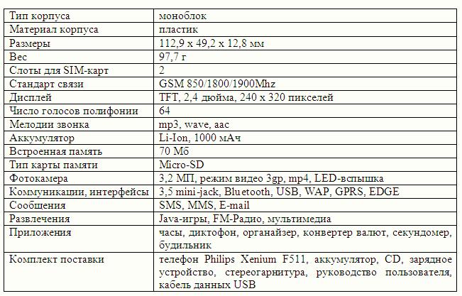 Philips Xenium F511 Темы